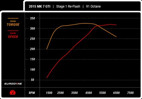 Eurodyne 2015 MK 7 GTI Stage 1 Re-Flash